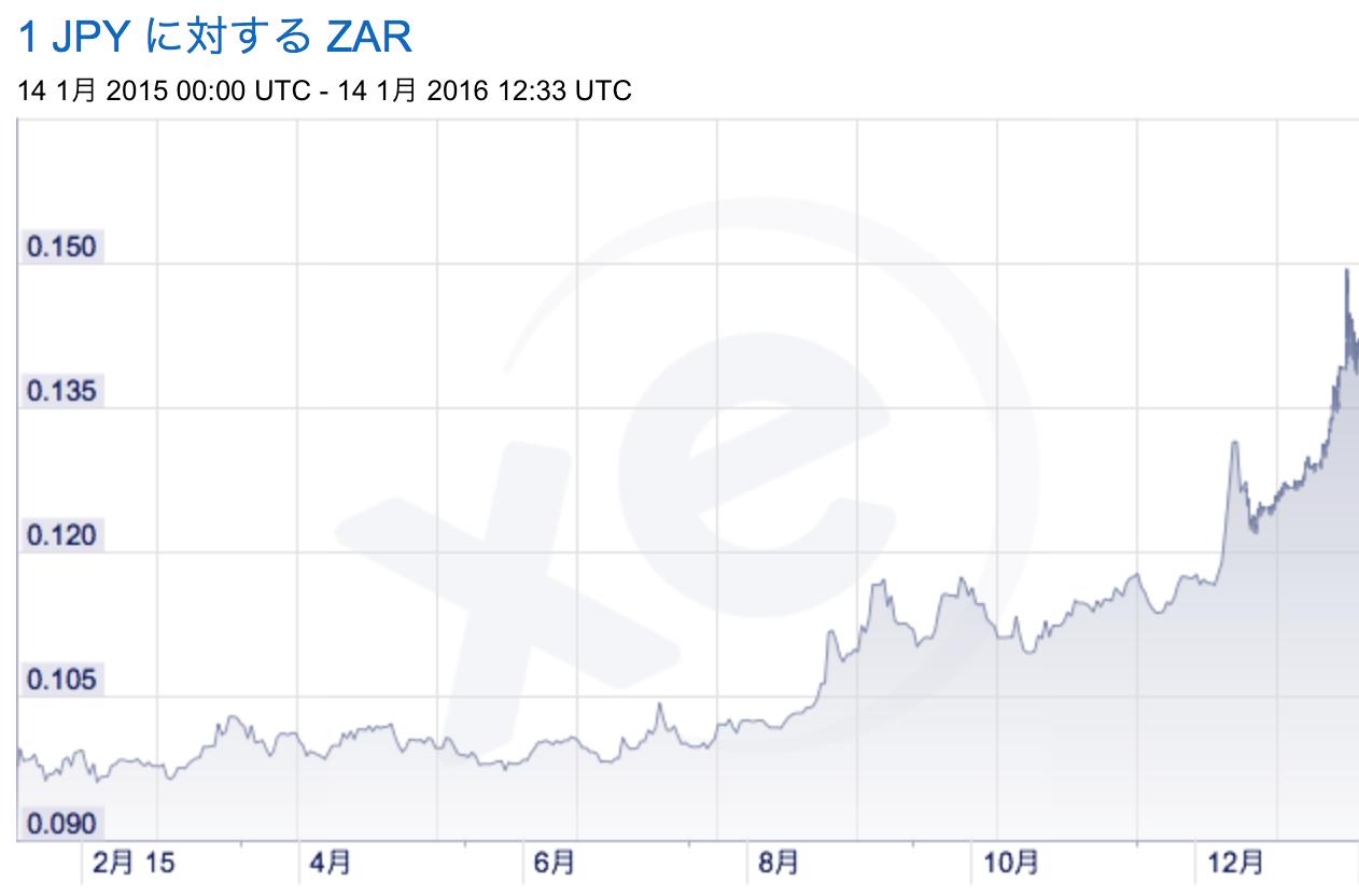 為替チャート2016 南アフリカランド