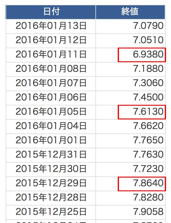 2016年為替 ランド円